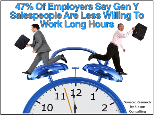 Gen Y And Long Hours