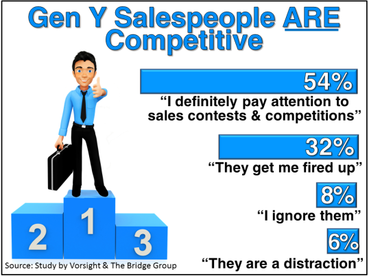 Gen Y Salespeople Competitive