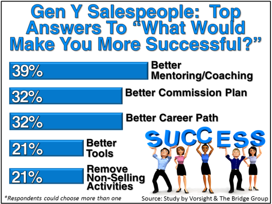 Gen Y Salespeople Success Question
