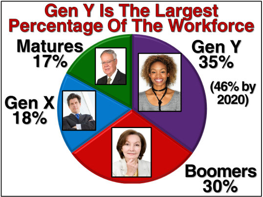 Workforce Generations