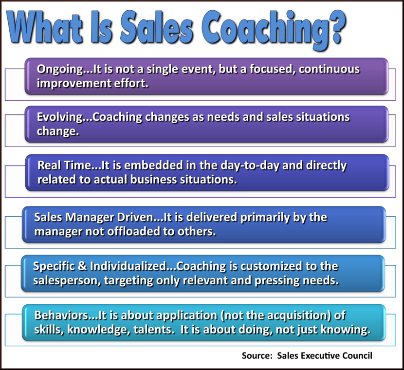 What Is Sales Coaching