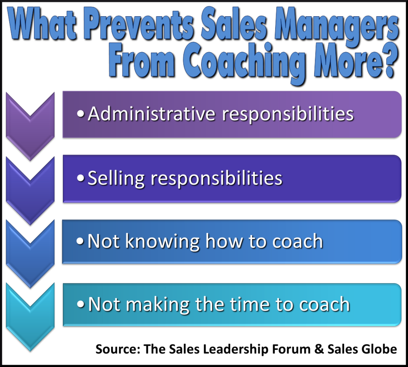 What Prevents Sales Managers from coaching