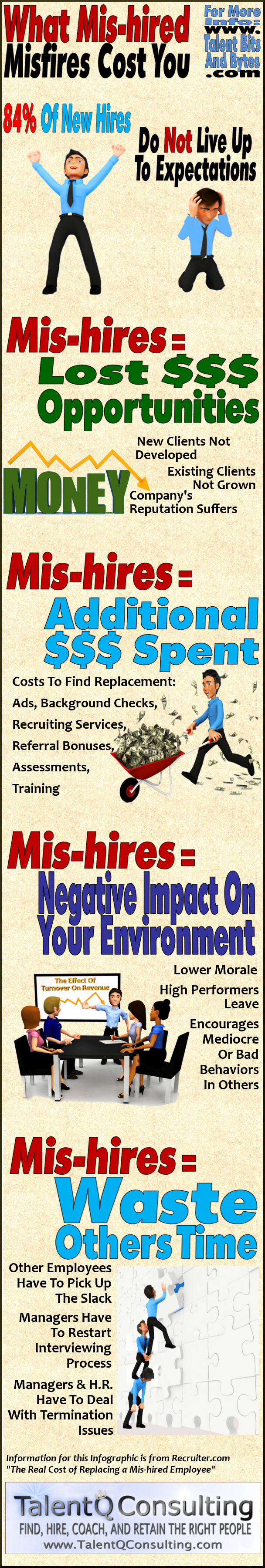 Cost Of Mishired Misfires